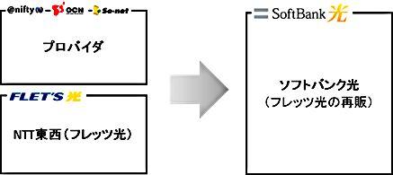 NTT東日本・西日本のフレッツ光から光コラボへ転用する前に読みたい9つの事 - XERA